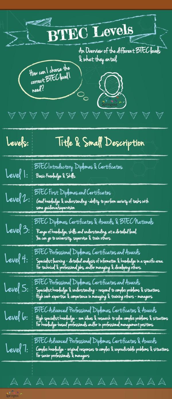 btecs explained about springest blog infographic btec levels springest co uk